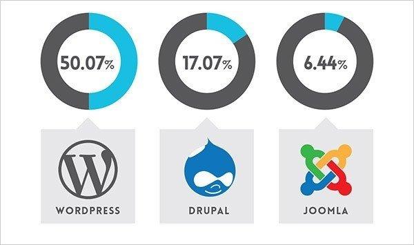popular-website-platforms