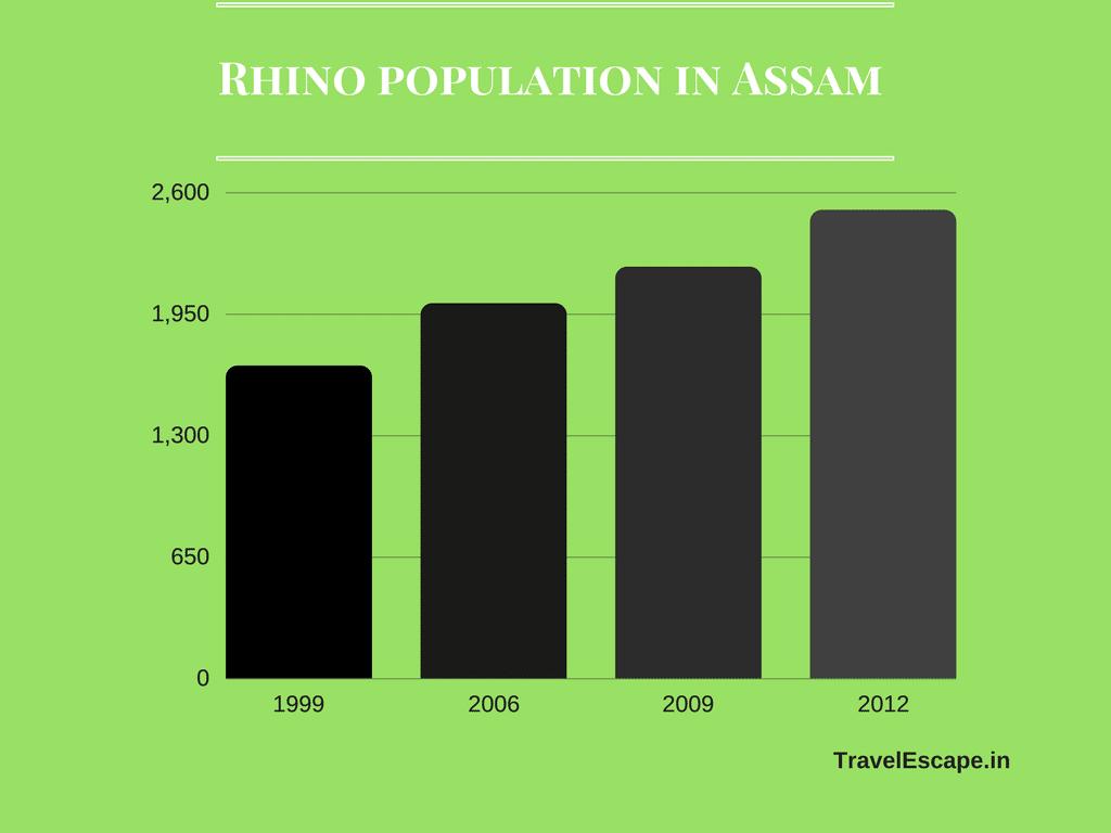 Rhino population in Assam